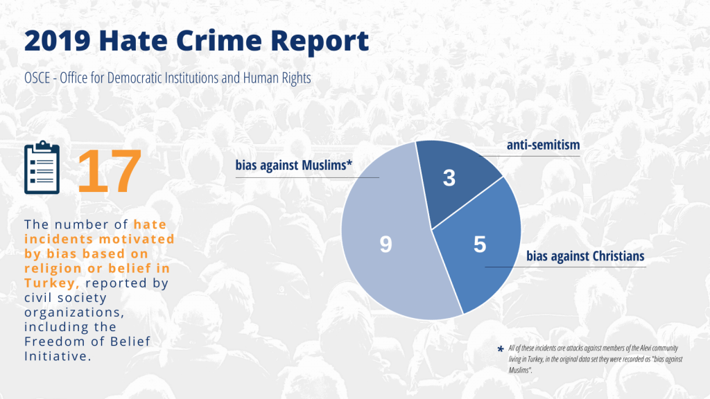 "OSCE-ODIHR has published the ""2019 Hate Crime Report"""