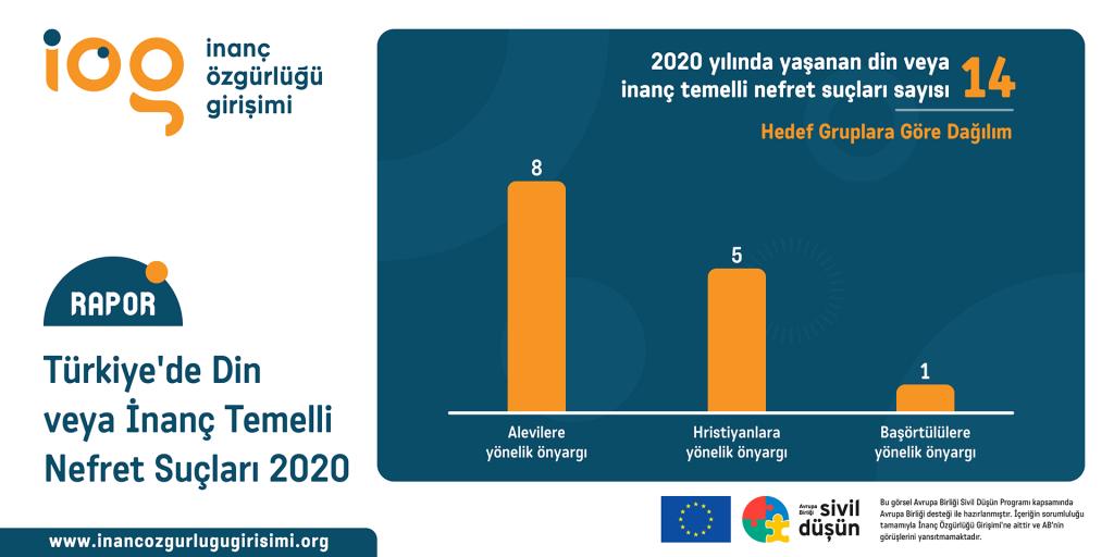 """""""Türkiye'de Din veya İnanç Temelli Nefret Suçları 2020"""" raporu yayımlandı!"""